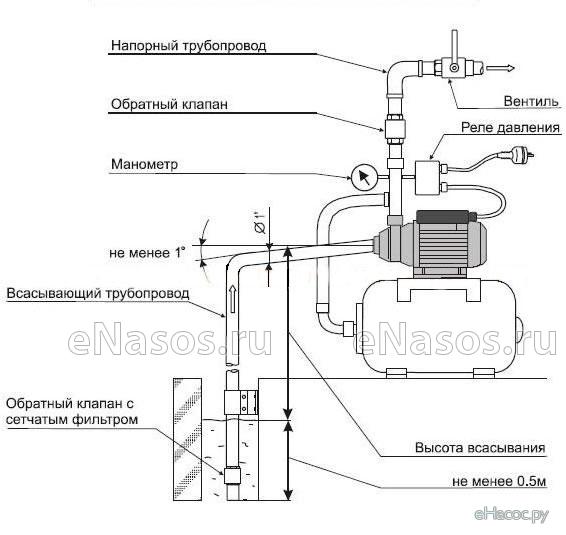 Ремонт реле давления на насосную станцию